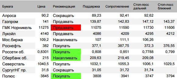 Оценка ситуации по индексу Мосбиржи (закр.2270,73 (-0,04%))