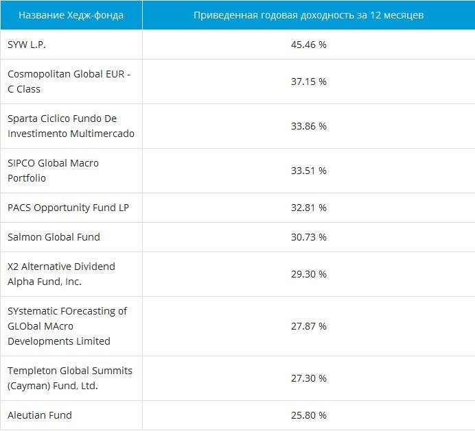 Рейтинги Barclayhedge хедж-фондов
