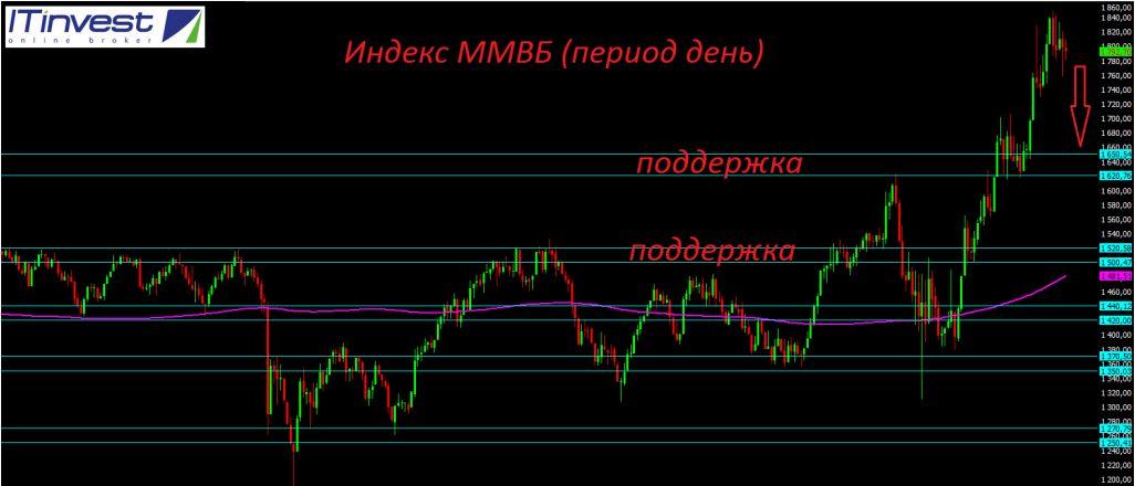 Российский фондовый рынок продолжает показывать слабость