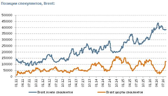 Нефть - позиция спекулянтов