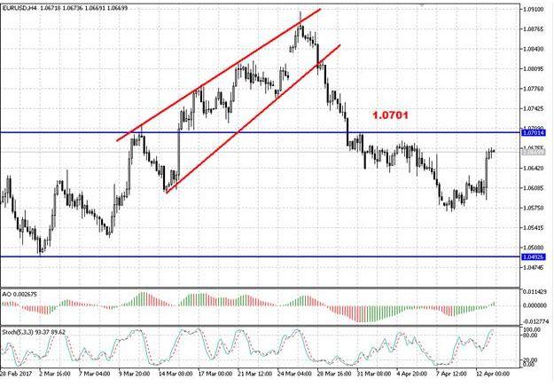 Валютная пара EUR/USD формирует коррекционный отскок