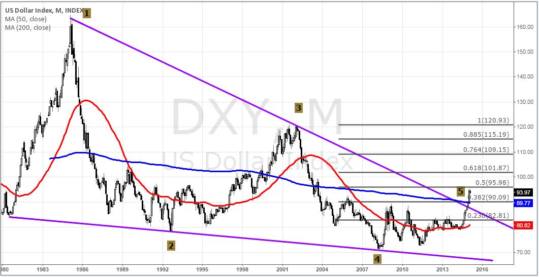 Трейдеры пересаживаются на коррекционную волну по USD