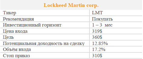 Акции Lockheed Martin corp. Рекомендация - Покупать
