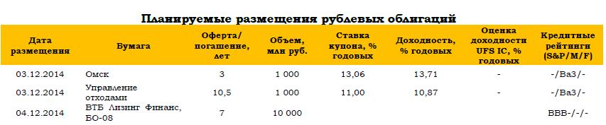 Ждем отскока на рынке облигаций