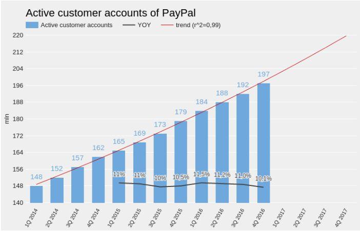PayPal: стабильный доход всерьез и надолго