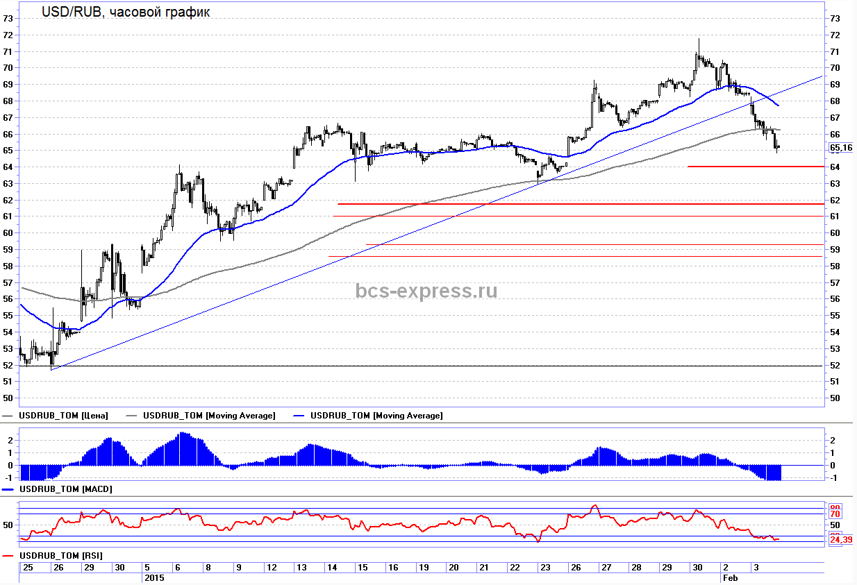 Премаркет: Взлет цен на нефть помог российскому рублю