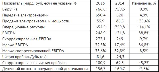 Россети по итогам 2015 года показали прибыль в 81,6 млрд. руб