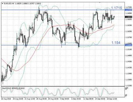EUR/USD зависла в боковике