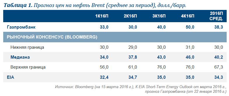 Ограничение роста добычи нефти в мире все еще вызывает сомнения