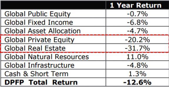 США: Чтобы заткнуть дыру в пенсионном фонде полиции Далласа потребуется более чем *двухкратное* повышение налогов