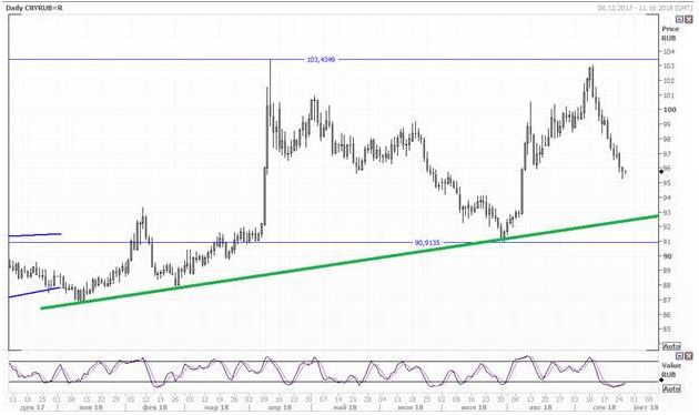 Юань снижается по отношению к доллару и рублю