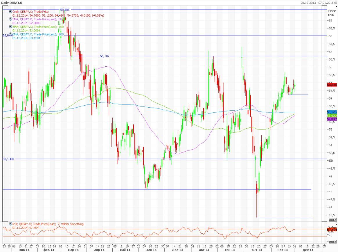 Citigroup прогнозирует 2200 пунктов по S&P 500 к концу следующего года