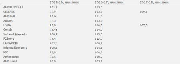 Обзор рынка зерновых, масленичных и хлопка 3 июля - 25 августа 2017 года.