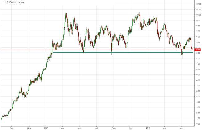 Доллар снова теряет позиции, фондовые индексы продолжают расти