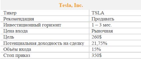 Акции Tesla, Inc. Рекомендация - ПРОДАВАТЬ