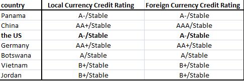 Dagong Global Credit Rating присвоил США кредитный рейтинг А-/Stable