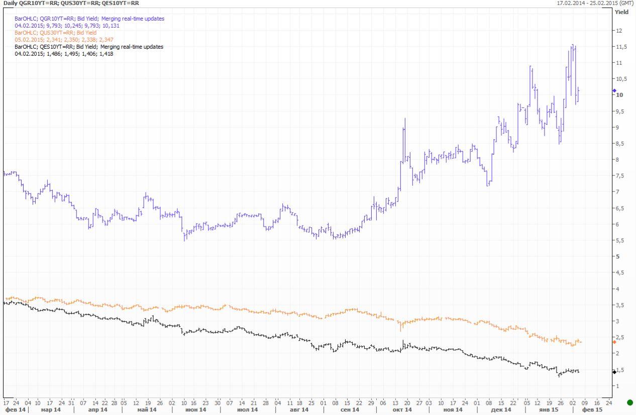 Нефть снова дешевеет, Греция снова волнуется