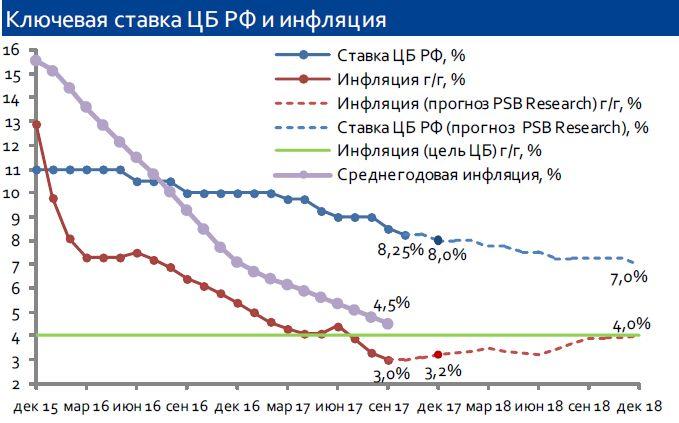 ЦБ РФ снизил ключевую ставку на 25 б.п. до 8,25%
