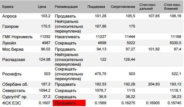 Индекс Мосбиржи  снова скорректировался из зоны относительной перекупленност