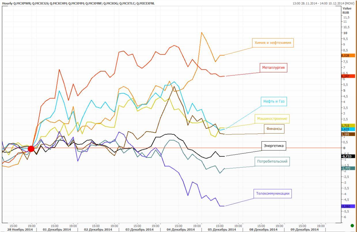 Обзор: Рост, несмотря на отток капитала