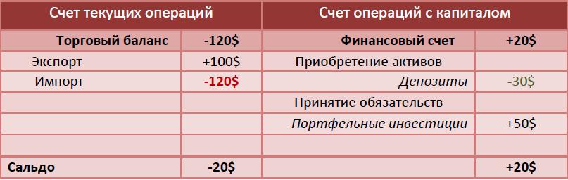 Суть счетов текущих операций
