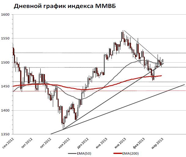Российский рынок в последние дни остается весьма индифферентным к внешнему фону, индекс ММВБ консолидируется в диапазоне 1490 – 1510 пунктов
