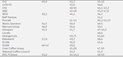 В прошедший период цены на кофе сорта арабика вновь достигали уровня 145,0 цен тов/фунт под влиянием угрозы заморозков в выращивающих регионах Бразилии
