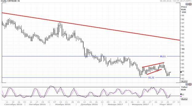 Юань укрепляется по отношению к американскому доллару
