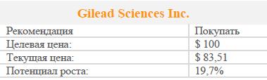 Инвесторы недооценивают Gilead Sciences