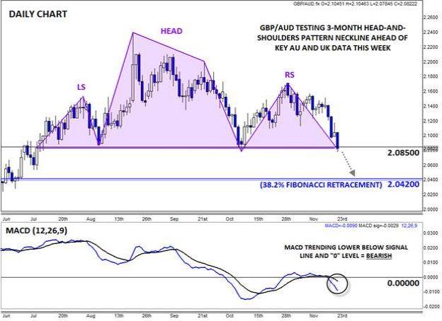 GBP/AUD: Почему ценовое движение этой недели может задать тон до конца года