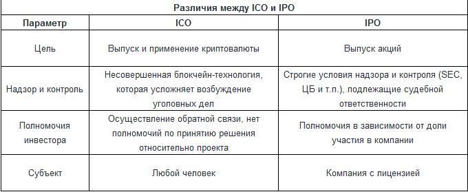 ICO через биткоин