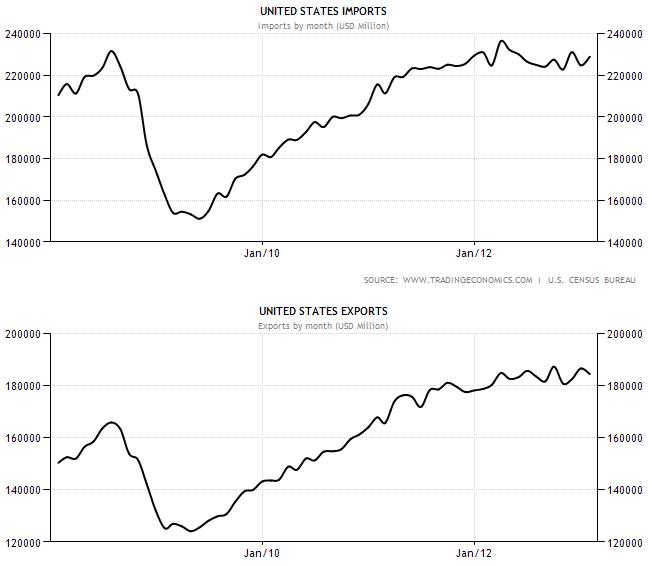 США: война с торговым дефицитом