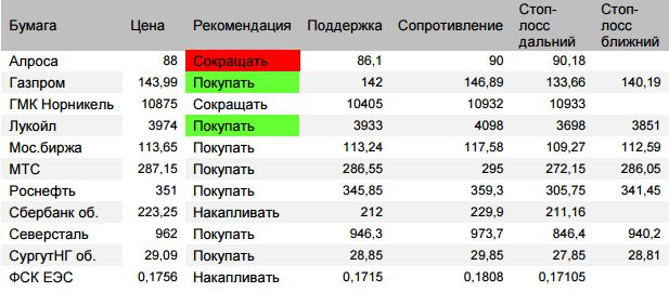 Оценка ситуации по индексу Мосбиржи (закр.2250,99 (+0,82%)).  Рост с 18 апреля поставил цели 2298-2299 и далее цель 2322-2325