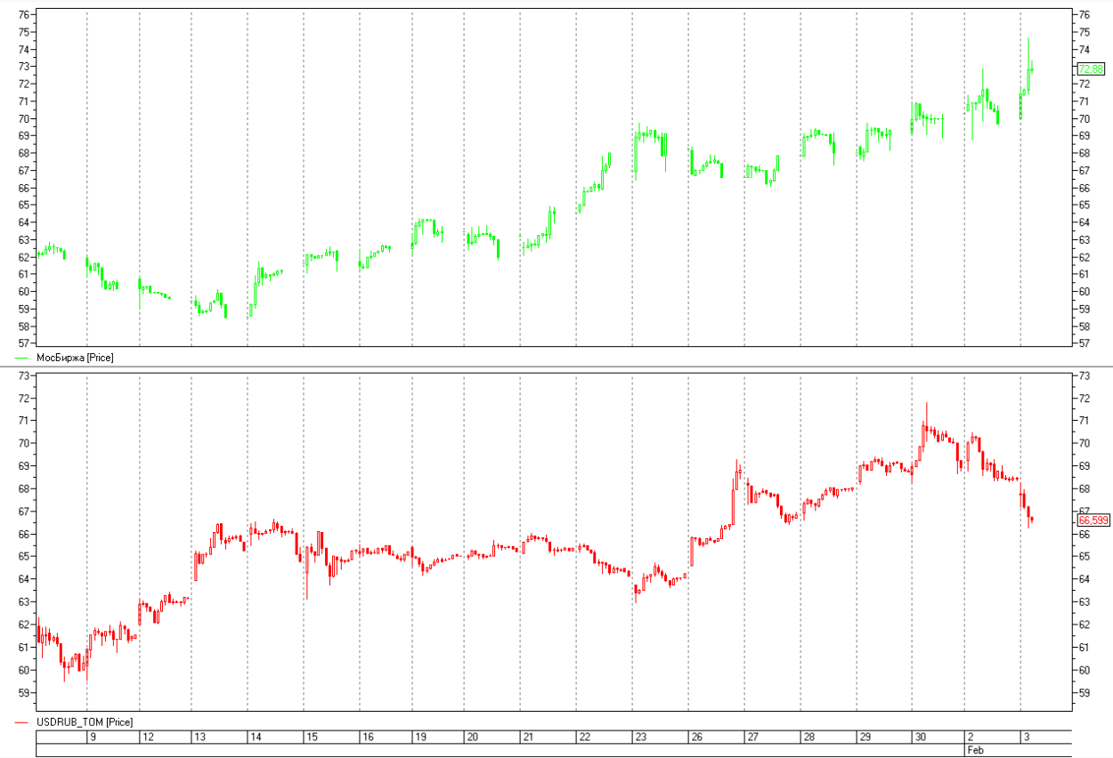Нефтяное ралли вернуло оптимистичные настроения на рынок