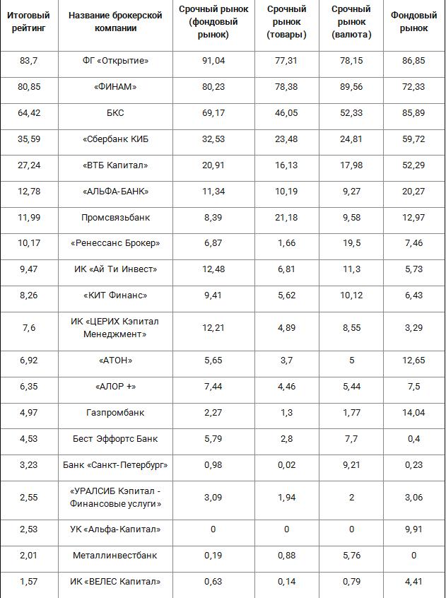 Рейтинг биржевых брокеров за июнь 2017 года