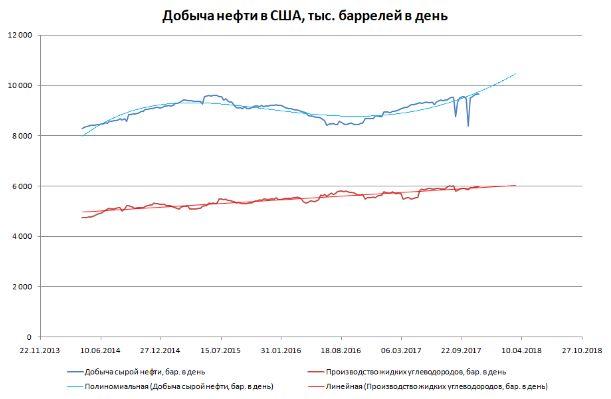 Добыча в США растет, импорт пока падает