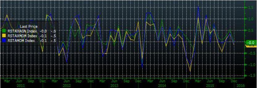 Финансовый сектор в лидерах снижения