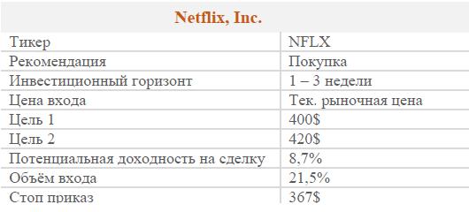 Акции Netflix Inc.. Рекомендация - Покупать