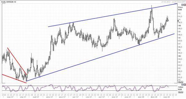 Рубль сумел укрепиться по отношению к юаню