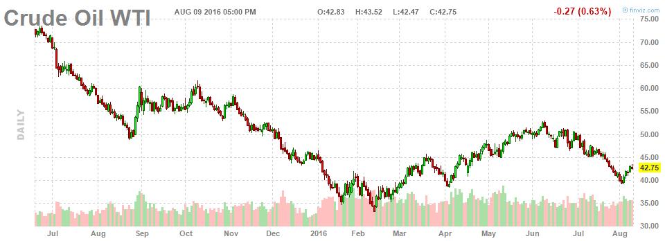 Во вторник индексы выросли, спрос на акции остается высоким