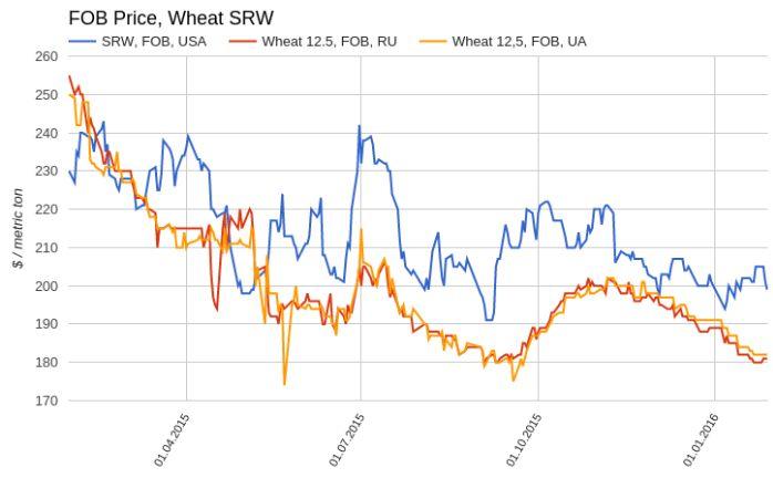 «Быкам» теперь не до пшеницы