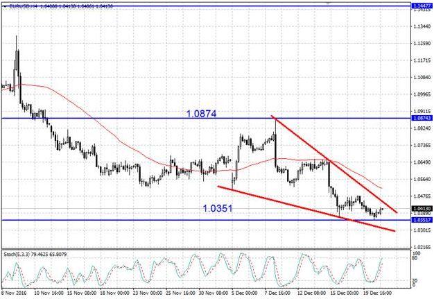 Валютная пара EUR/USD установила новый минимум на отметке 1,0351