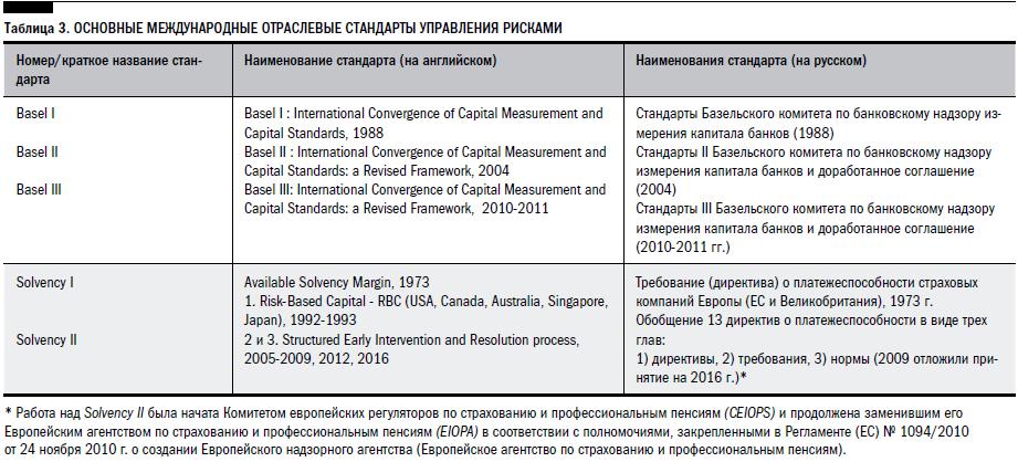 Международные стандарты управления рисками: не Базелем единым