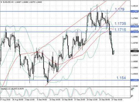 EUR/USD в нокауте