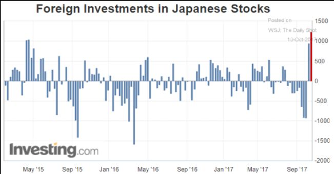 investment and japan