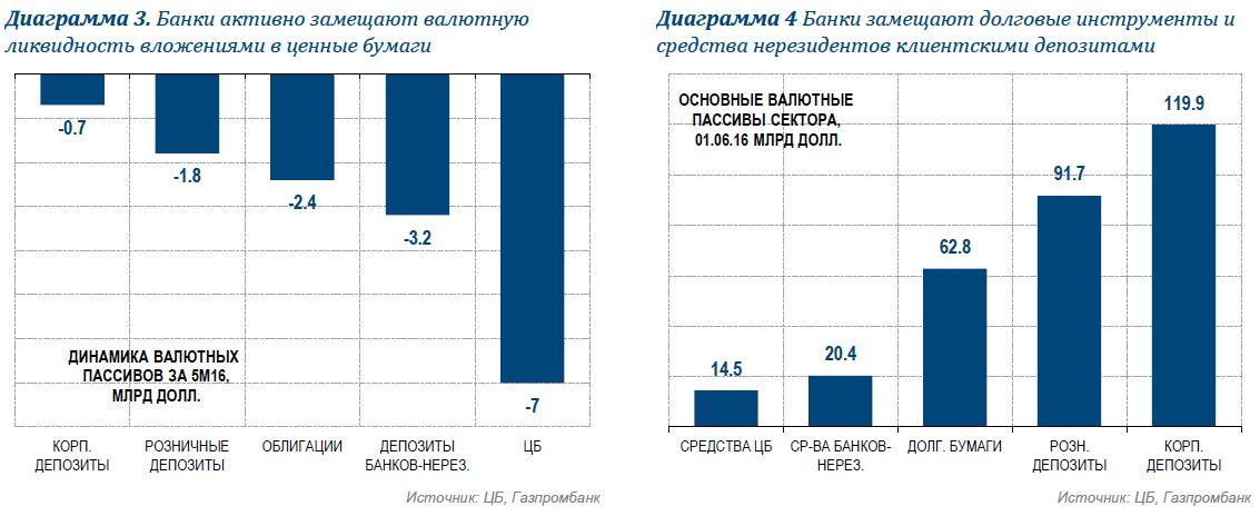 Продолжение девалютизации банков — долгосрочная поддержка рублю, но в августе возможен всплеск спроса на валюту