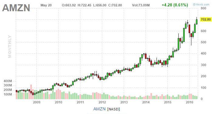 Amazon имеет большой потенциал для дальнейшего роста