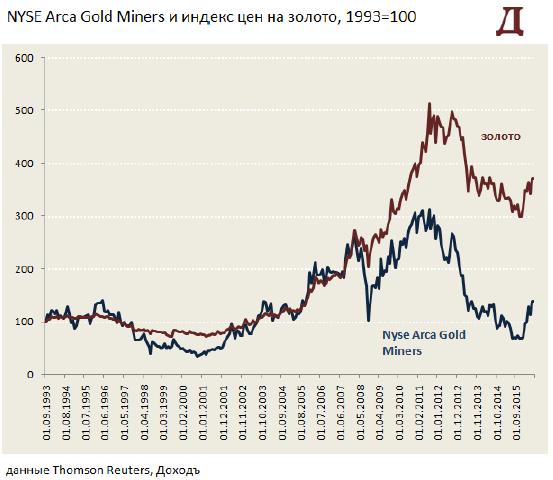 Золото или акции производителей золота: что лучше выбрать инвестору?