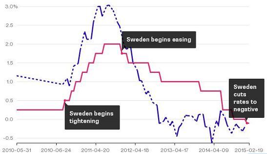 «Шведка» пережила увлечение Норвегией