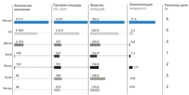 Российский продуктовый ритейл: выживание в условиях жёсткого концептуального реализма